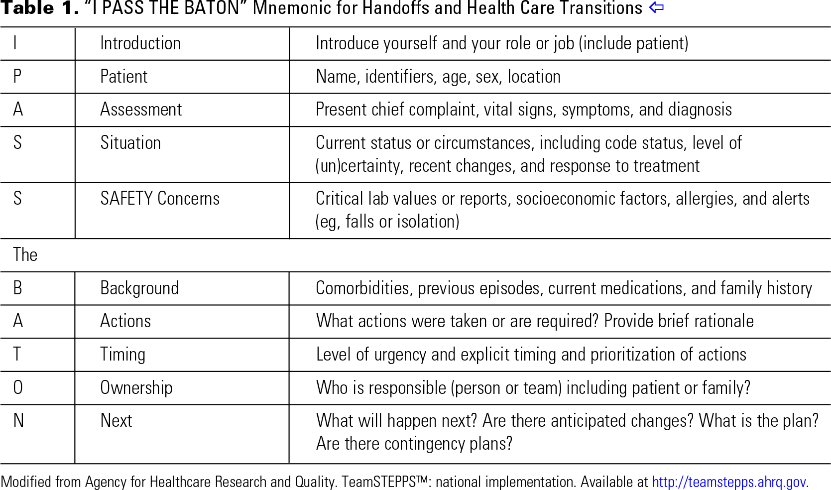"Table 1. ""I PASS THE BATON"" Mnemonic for Handoffs and Health Care Transitions"