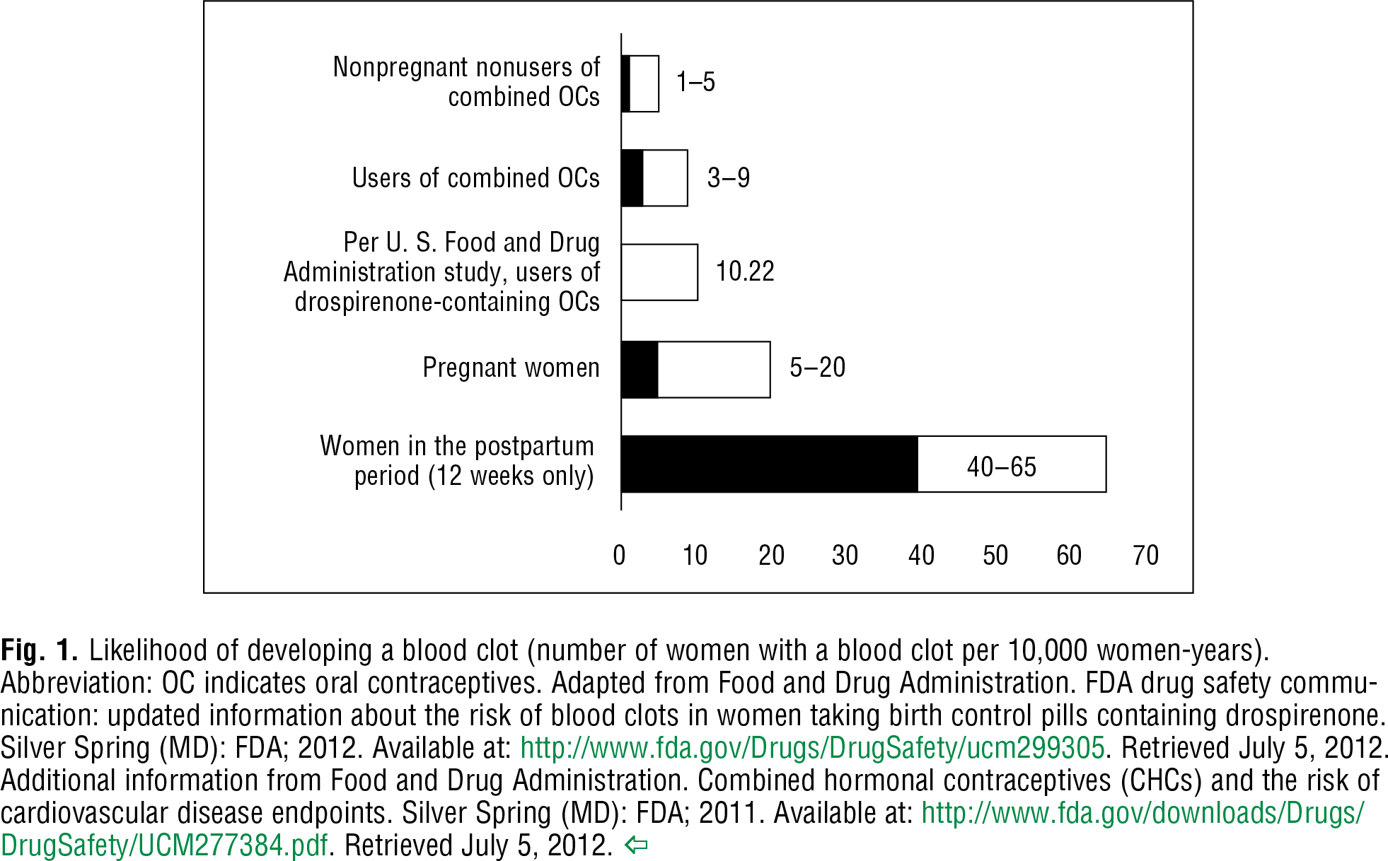 Fig. 1 Likelihood of developing a blood clot (number of women with a blood clot per 10,000 women-years). Abbreviation: OC indicates oral contraceptives. Adapted from Food and Drug Administration. FDA drug safety communication: updated information about the risk of blood clots in women taking birth control pills containing drospirenone. Silver Spring (MD): FDA; 2012. Available at: http://www.fda.gov/Drugs/DrugSafety/ucm299305 . Retrieved July 5, 2012. Additional information from Food and Drug Administration. Combined hormonal contraceptives (CHCs) and the risk of cardiovascular disease endpoints. Silver Spring (MD): FDA; 2011. Available at: http://www.fda.gov/downloads/Drugs/DrugSafety/UCM277384.pdf . Retrieved July 5, 2012.