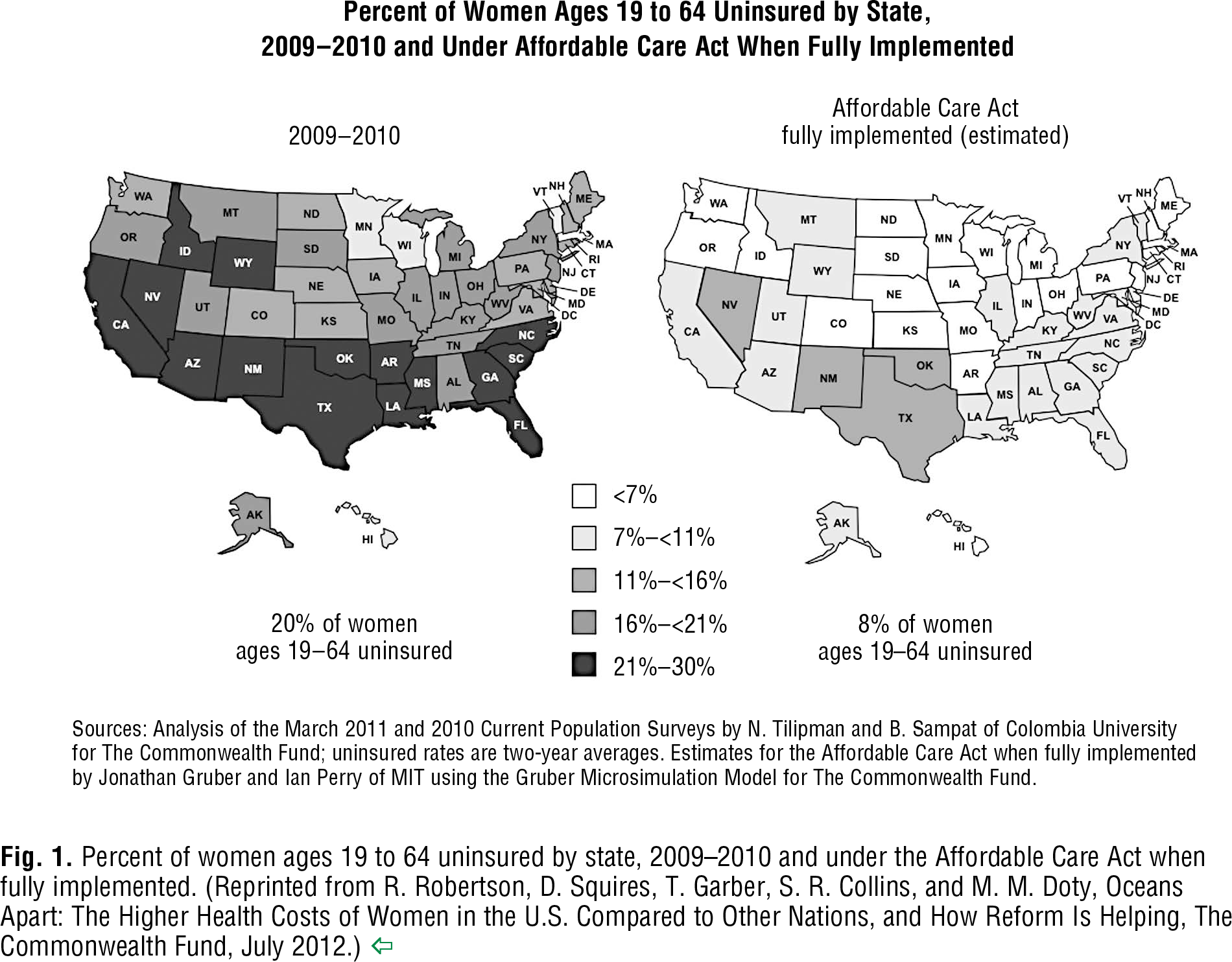 Fig. 1 Percent of women ages 19 to 64 uninsured by state, 2009–2010 and under the Affordable Care Act when fully implemented. (Reprinted from R. Robertson, D. Squires, T. Garber, S. R. Collins, and M. M. Doty, Oceans Apart: The Higher Health Costs of Women in the U.S. Compared to Other Nations, and How Reform Is Helping, The Commonwealth Fund, July 2012.)
