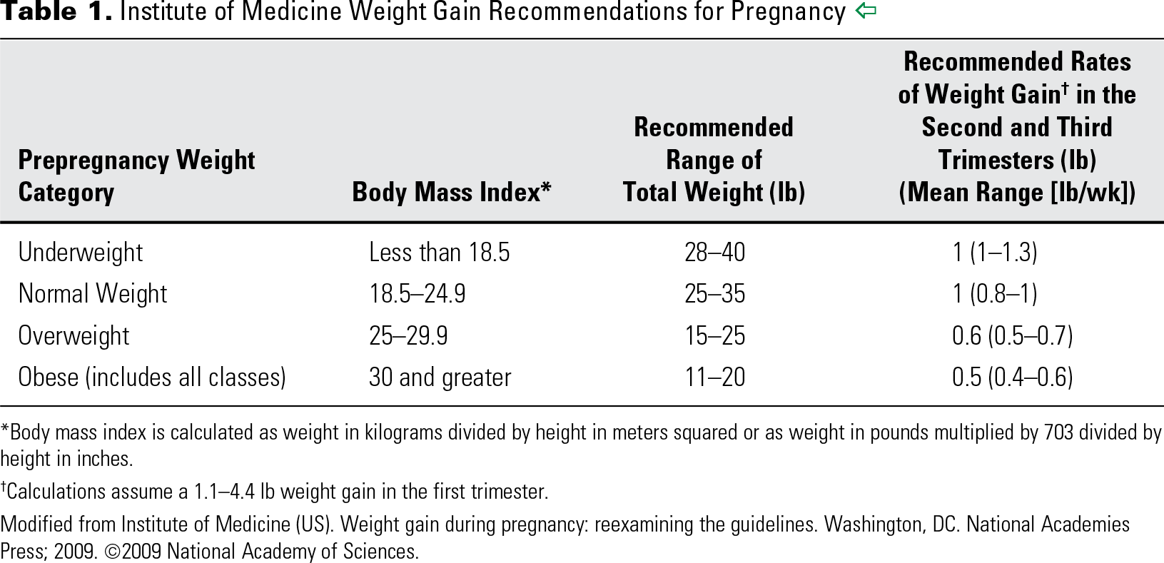 Table 1. Institute of Medicine Weight Gain Recommendations for Pregnancy