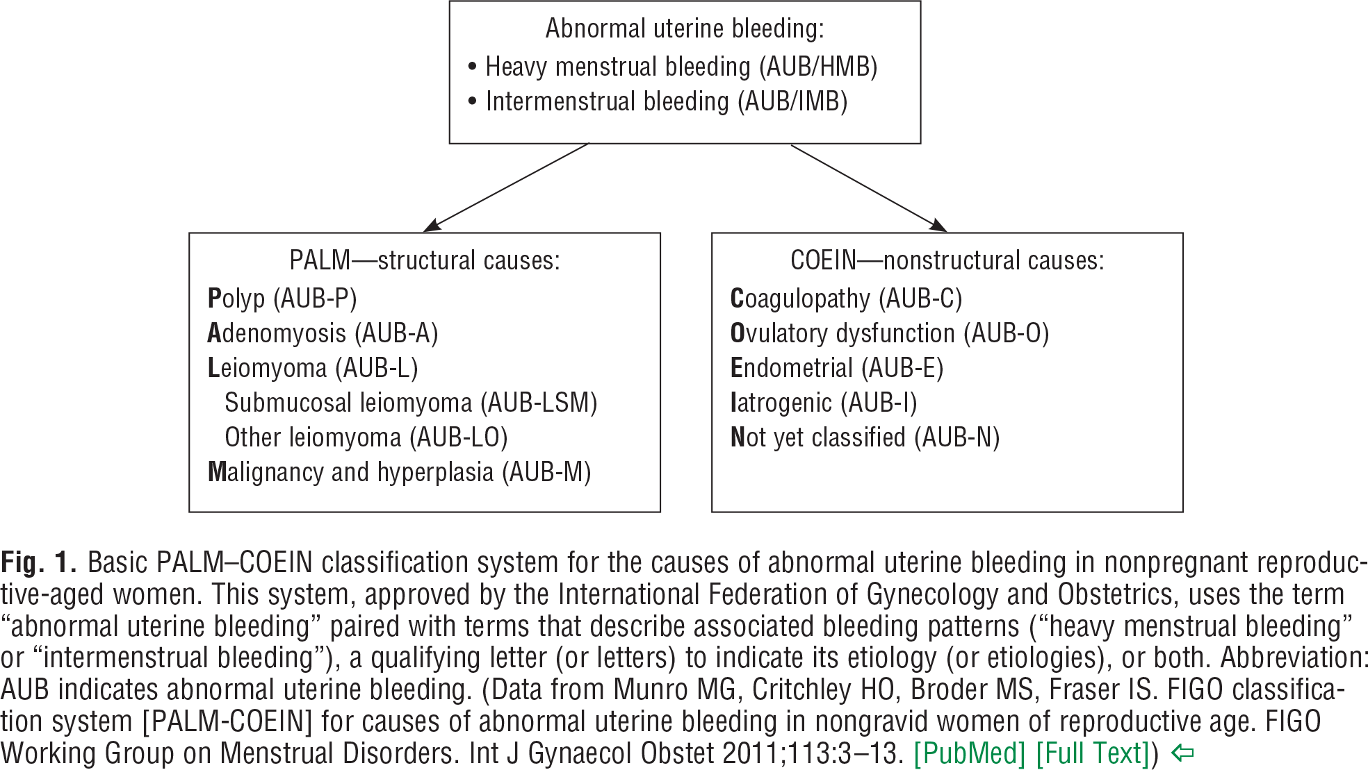 "Fig. 1 Basic PALM–COEIN classification system for the causes of abnormal uterine bleeding in nonpregnant reproductive-aged women. This system, approved by the International Federation of Gynecology and Obstetrics, uses the term ""abnormal uterine bleeding"" paired with terms that describe associated bleeding patterns (""heavy menstrual bleeding"" or ""intermenstrual bleeding""), a qualifying letter (or letters) to indicate its etiology (or etiologies), or both. Abbreviation: AUB indicates abnormal uterine bleeding. (Data from Munro MG, Critchley HO, Broder MS, Fraser IS. FIGO classification system [PALM-COEIN] for causes of abnormal uterine bleeding in nongravid women of reproductive age. FIGO Working Group on Menstrual Disorders. Int J Gynaecol Obstet 2011;113:3–13. [