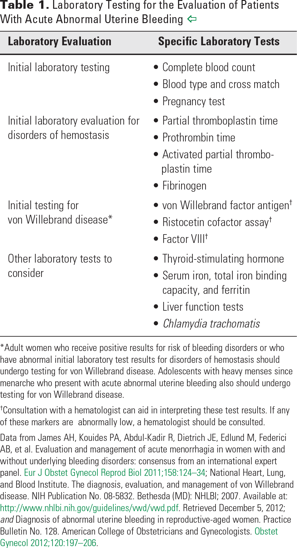 Table 1. Laboratory Testing for the Evaluation of Patients With Acute Abnormal Uterine Bleeding