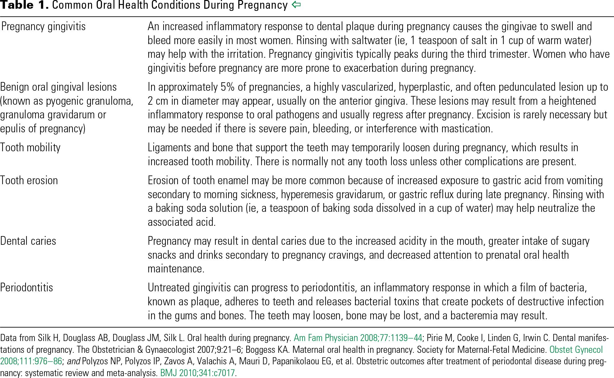 Table 1. Common Oral Health Conditions During Pregnancy