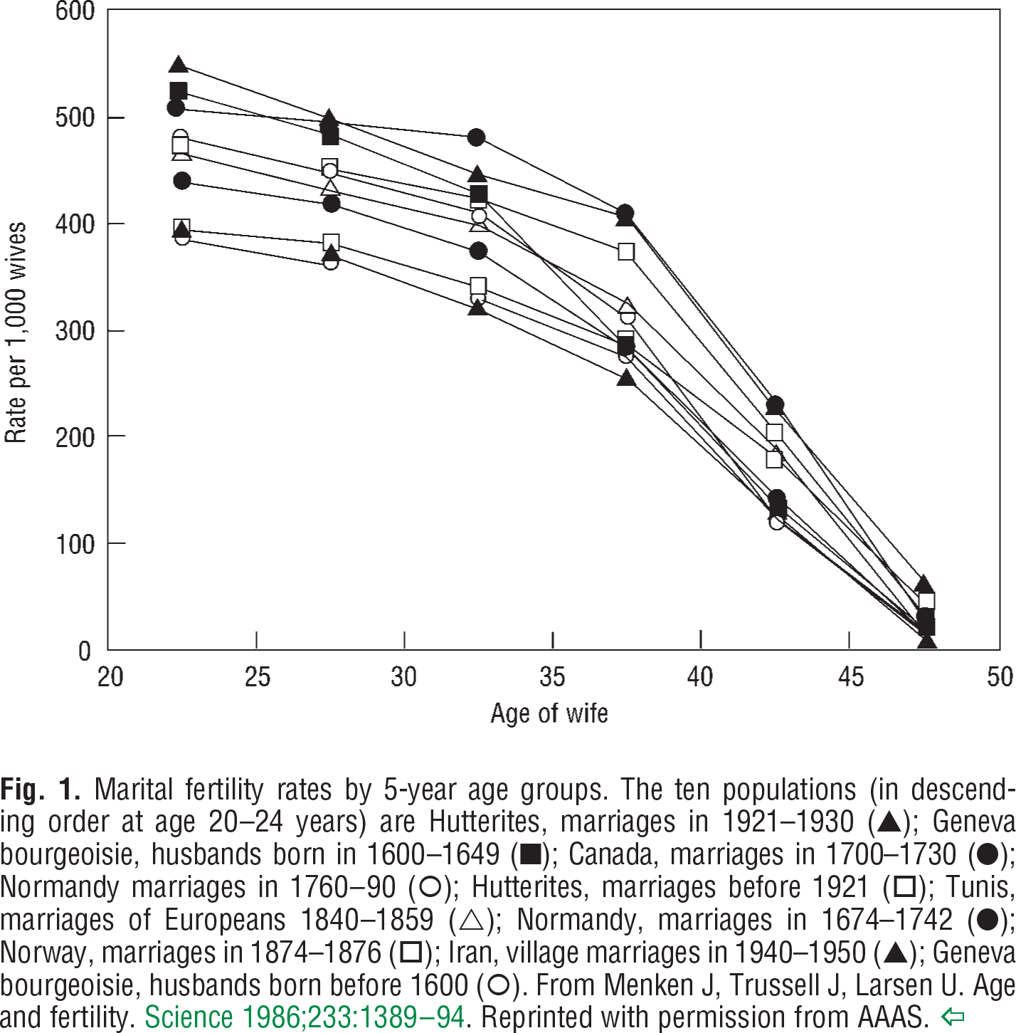 Fig. 1. Marital ∆(in descending order at age 20–24 years) are Hutterites, marriages in 1921–1930 (▲); Geneva bourgeoisie, husbands born in 1600–1649 (■); Canada, marriages in 1700–1730 (●); Normandy marriages in 1760–90 (); Hutterites, marriages before 1921 (□); Tunis, marriages of Europeans 1840–1859 (∆); Normandy, marriages in 1674–1742 (●); Norway, marriages in 1874–1876 (□); Iran, village marriages in 1940–1950 (▲); Geneva bourgeoisie, husbands born before 1600 (). From Menken J, Trussell J, Larsen U. Age and fertility. Science 1986;233:1389–94. Reprinted with permission from AAAS.
