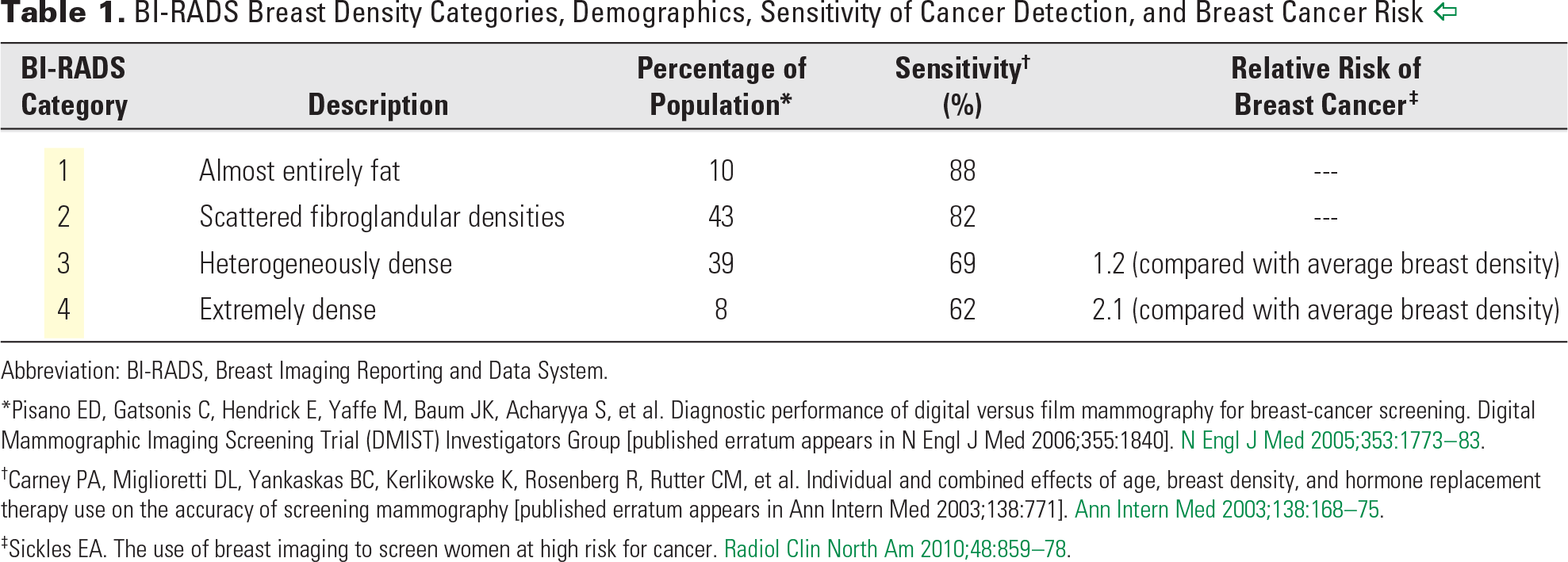 Table 1. BI-RADS Breast Density Categories, Demographics, Sensitivity of Cancer Detection, and Breast Cancer Risk