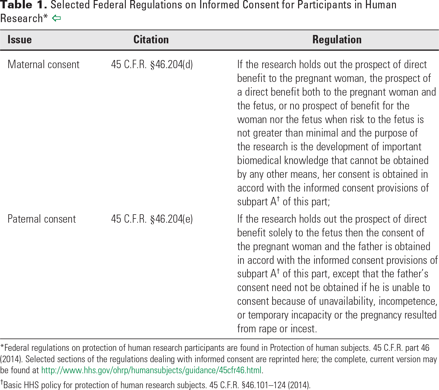 Table 1. Selected Federal Regulations on Informed Consent for Participants in Human Research*