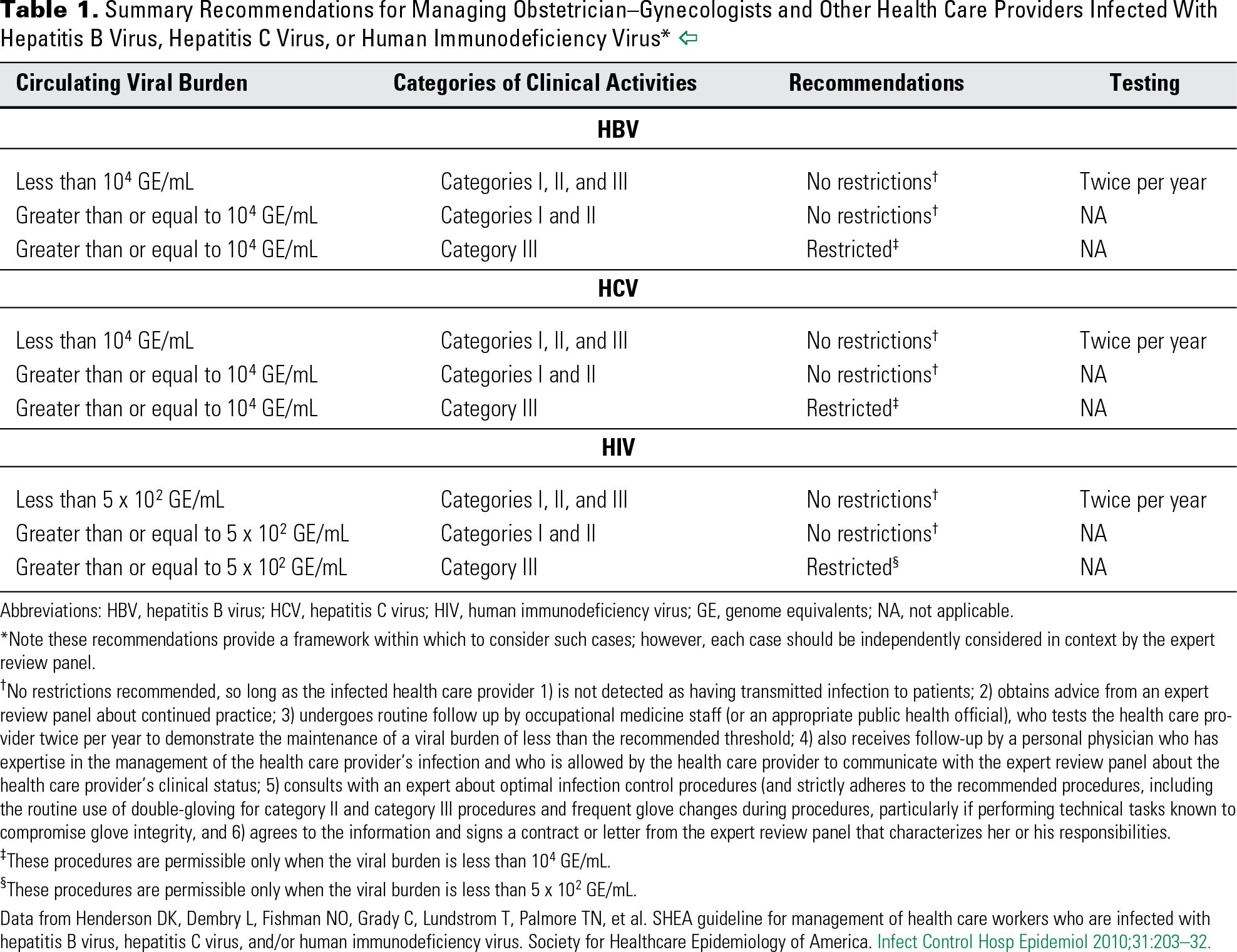Table 1. Summary Recommendations for Managing Obstetrician–Gynecologists and Other Health Care Providers Infected With Hepatitis B Virus, Hepatitis C Virus, or Human Immunodeficiency Virus*