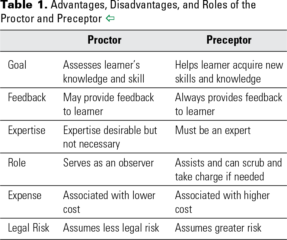 Table 1. Advantages, Disadvantages, and Roles of the Proctor and Preceptor