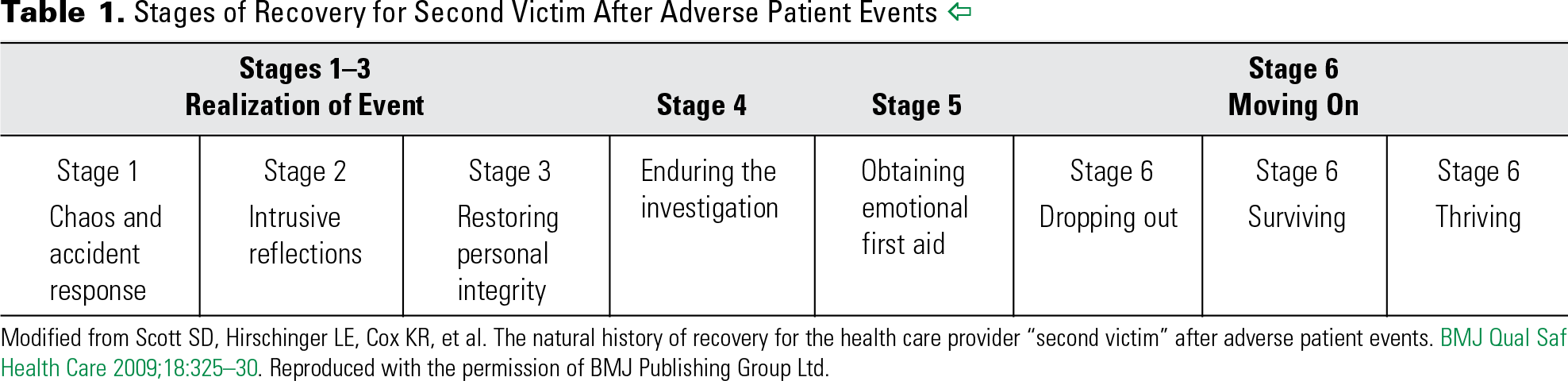 Table 1. Stages of Recovery for Second Victim After Adverse Patient Events