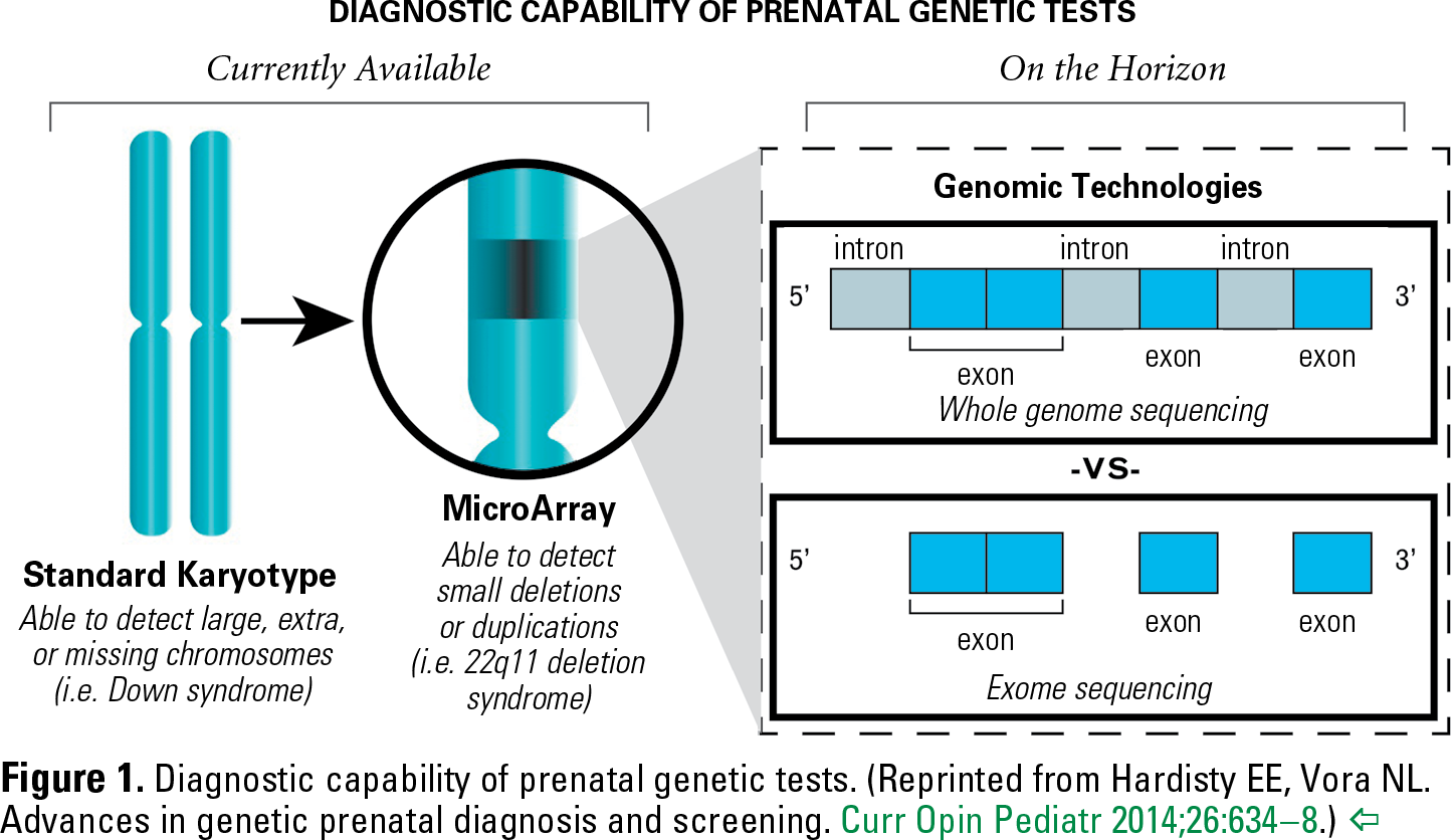 Figure 1. Diagnostic capability of prenatal genetic tests. (Reprinted from Hardisty EE, Vora NL. Advances in genetic prenatal diagnosis and screening. Curr Opin Pediatr 2014;26:634–8.)