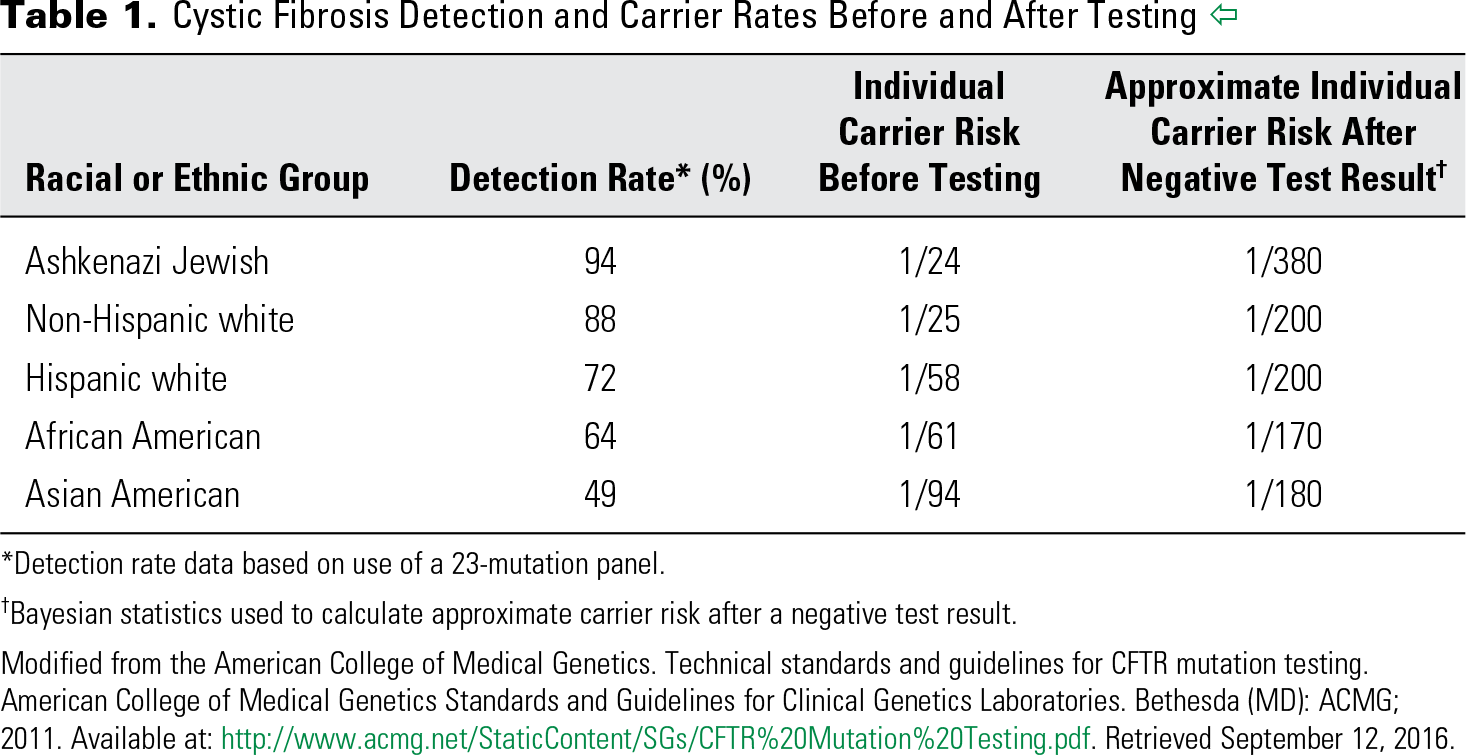 Table 1. Cystic Fibrosis Detection and Carrier Rates Before and After Testing