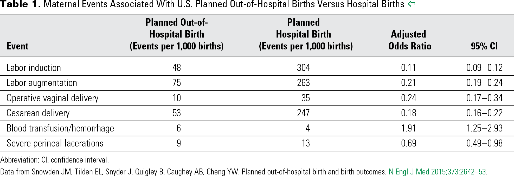 Table 1. Maternal Events Associated With U.S. Planned Out-of-Hospital Births Versus Hospital Births
