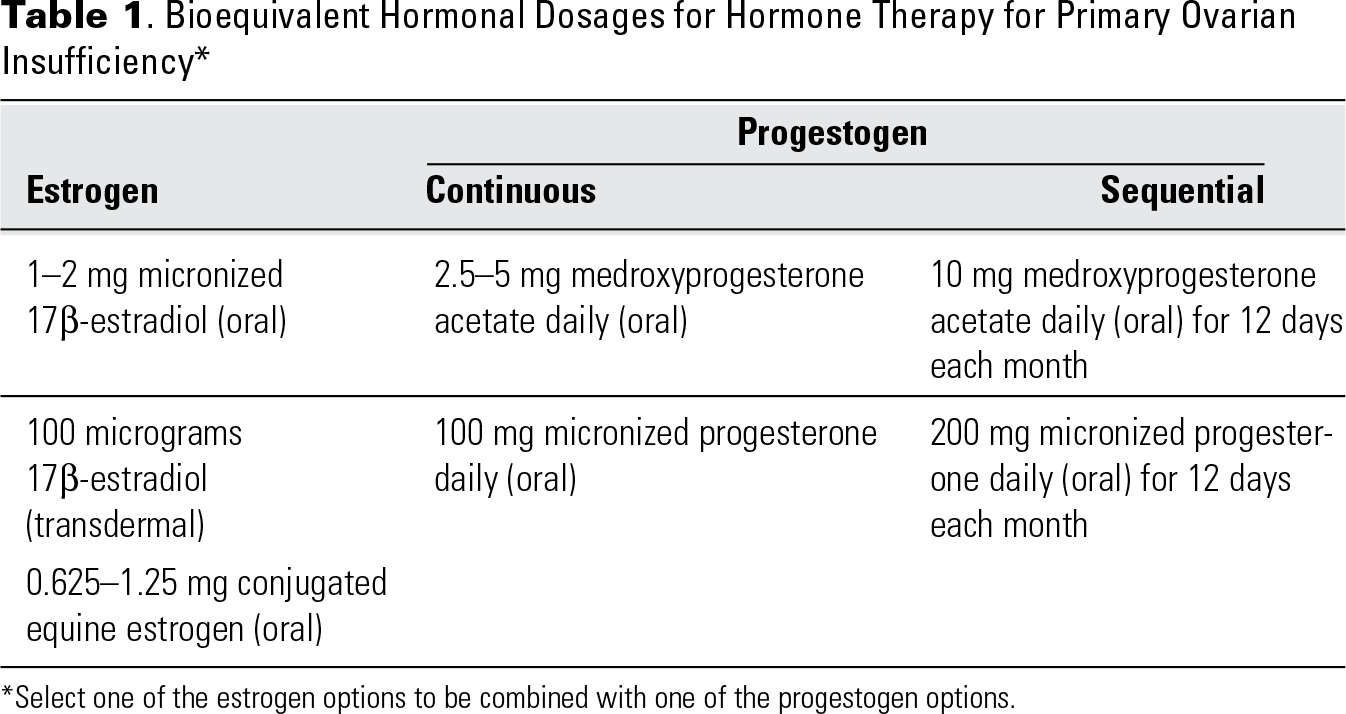 Table 1. Bioequivalent Hormonal Dosages for Hormone Therapy for Primary Ovarian Insufficiency*