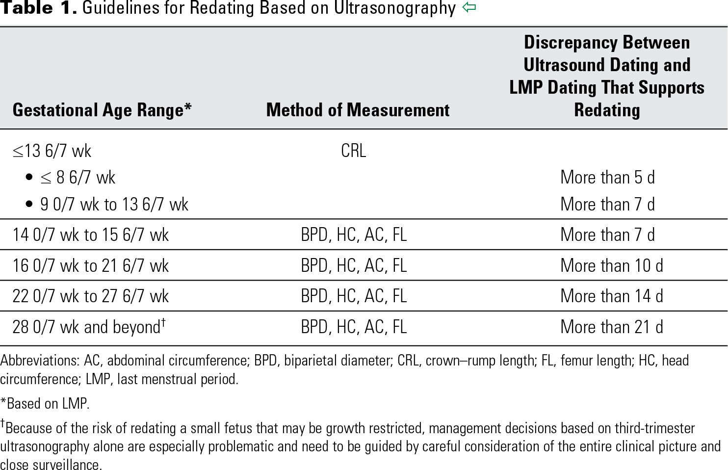 Table 1. Guidelines for Redating Based on Ultrasonography