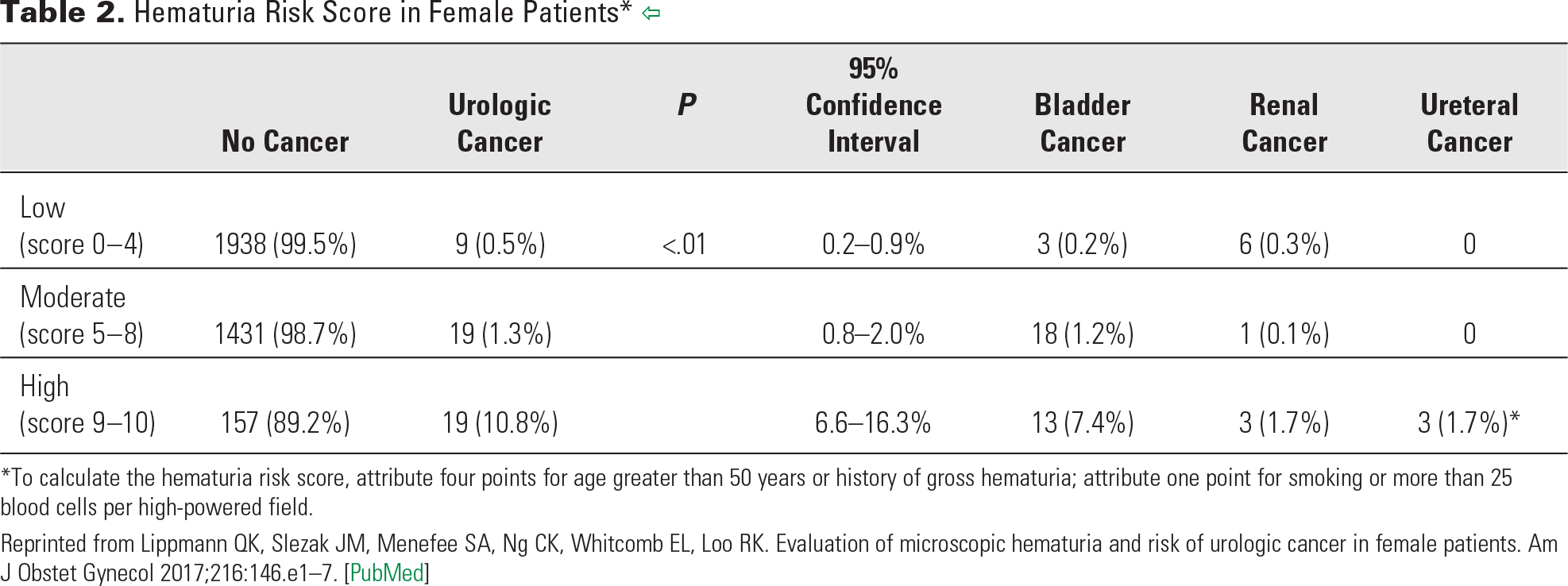 Table 2. Hematuria Risk Score in Female Patients*