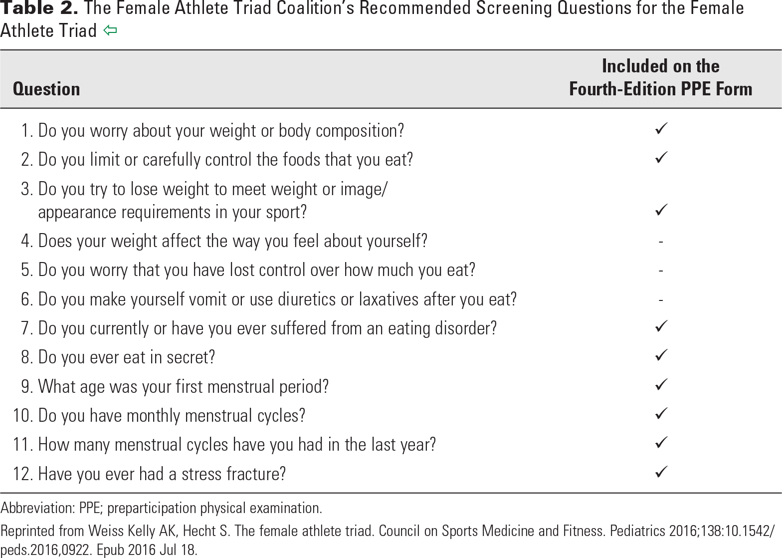 Table 2. The Female Athlete Triad Coalition's Recommended Screening Questions for the Female Athlete Triad