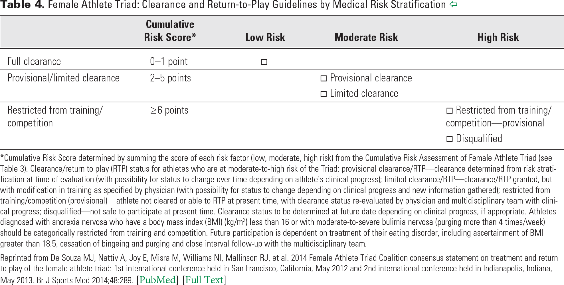 Table 4. Female Athlete Triad: Clearance and Return-to-Play Guidelines by Medical Risk Stratification