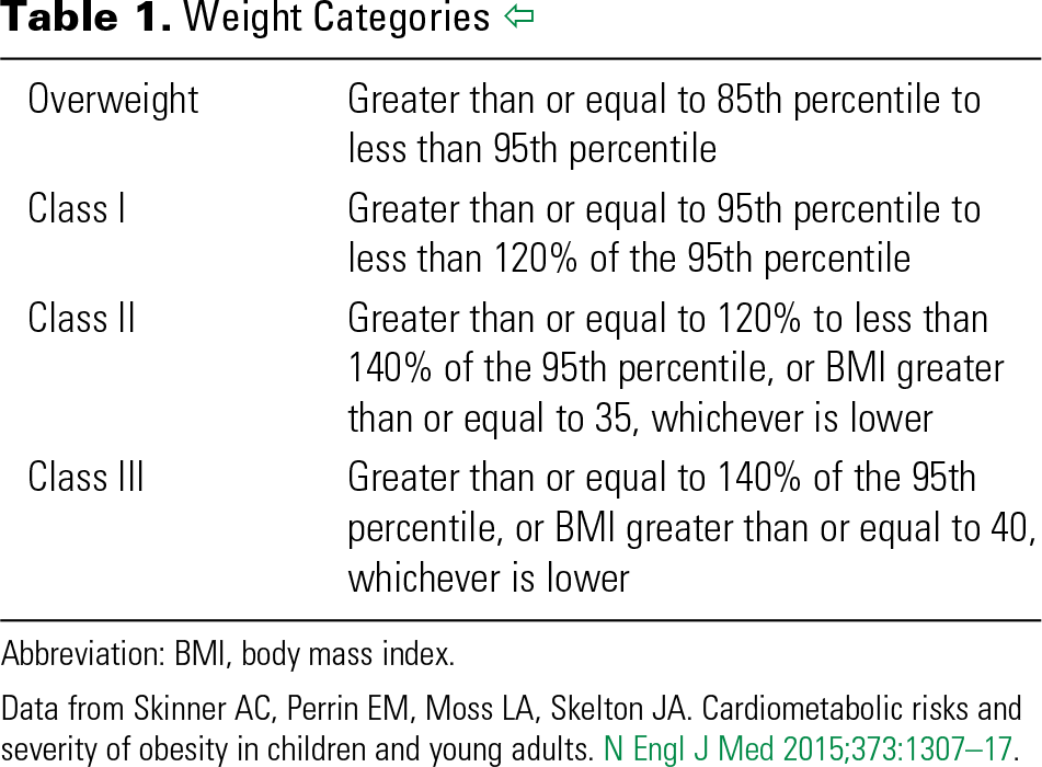 Table 1. Weight Categories