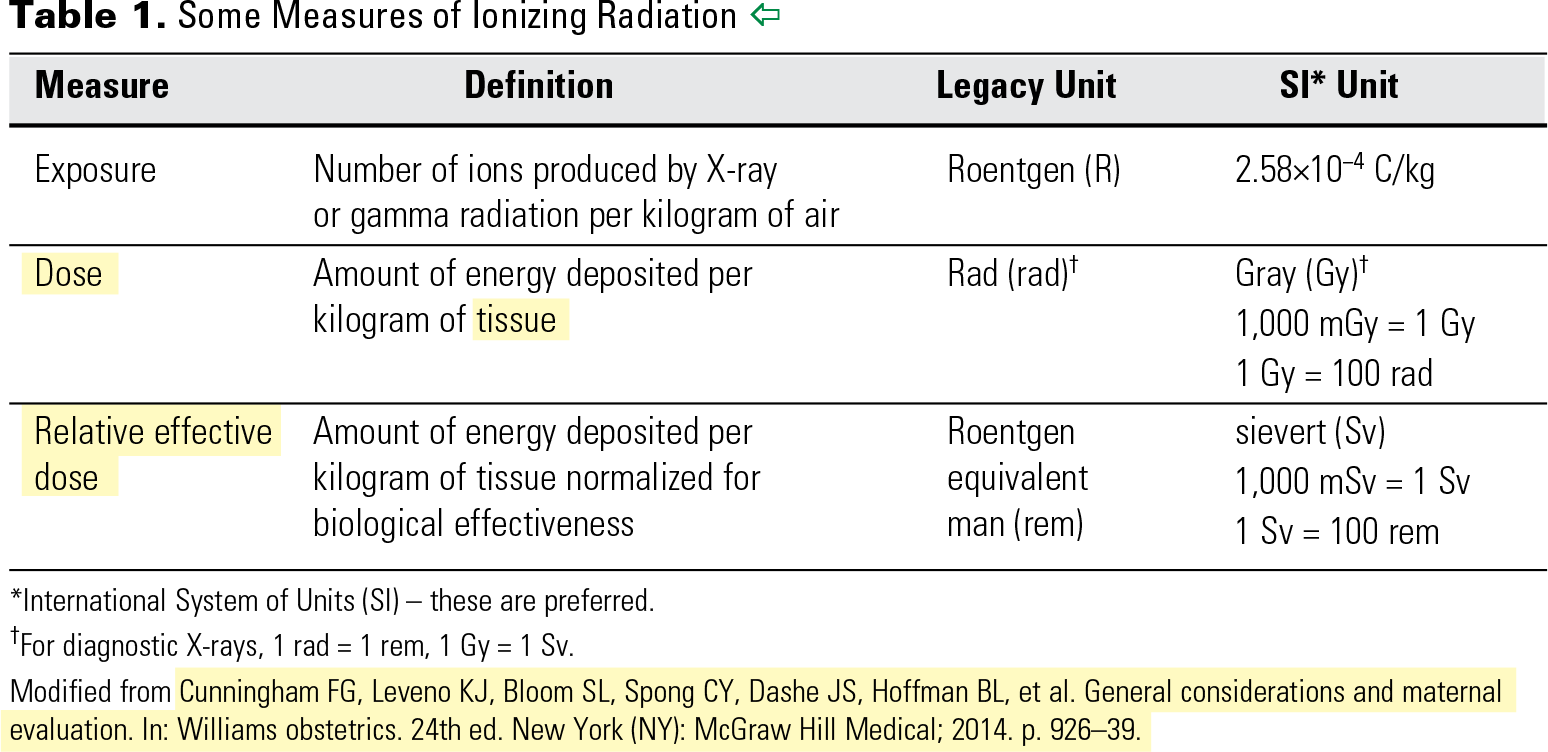 Table 1. Some Measures of Ionizing Radiation