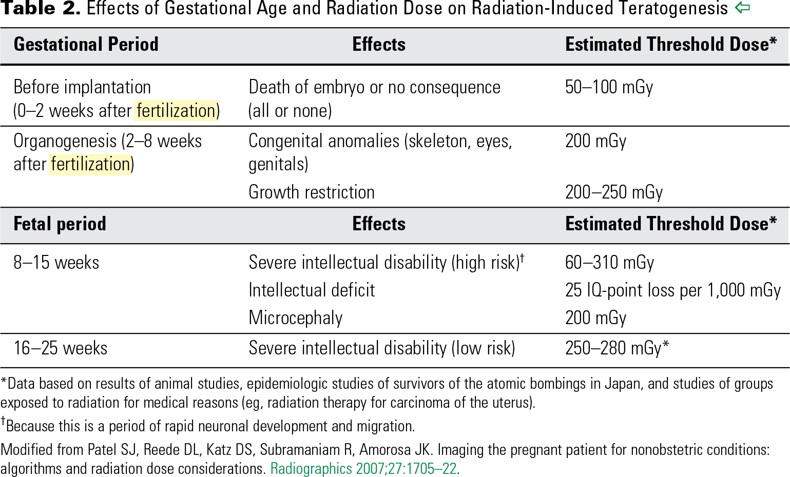 Table 2. Effects of Gestational Age and Radiation Dose on Radiation-Induced Teratogenesis