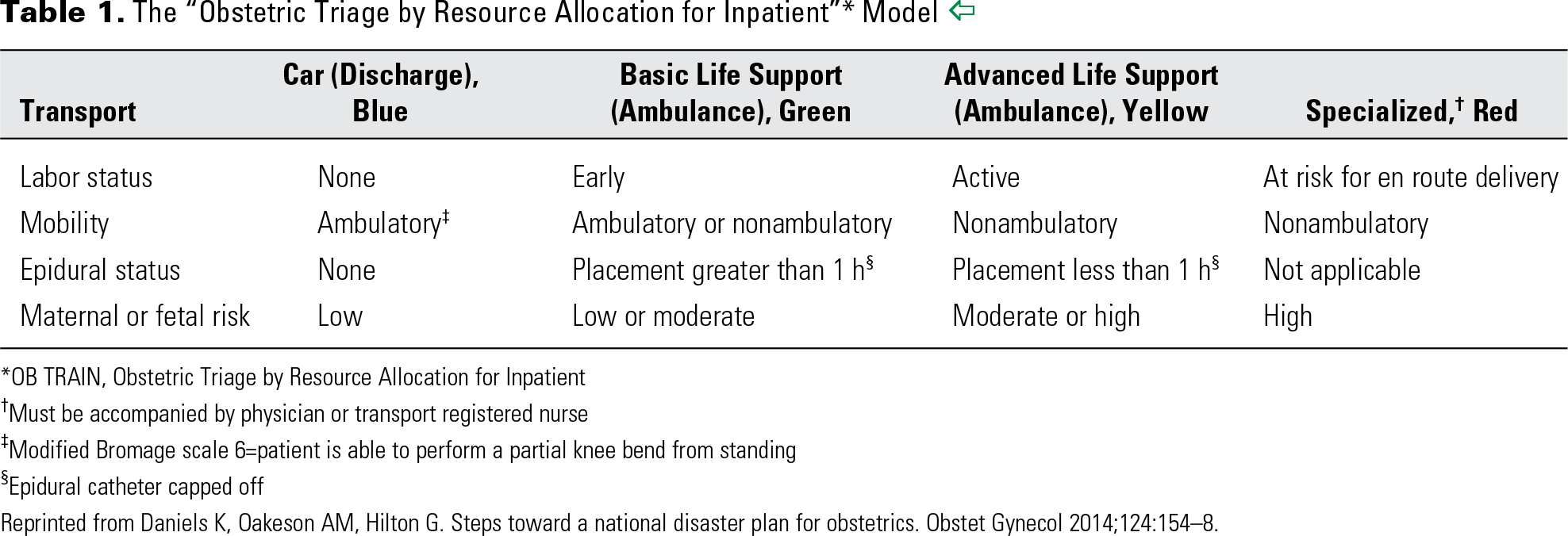 "Table 1. The ""Obstetric Triage by Resource Allocation for Inpatient""* Model"