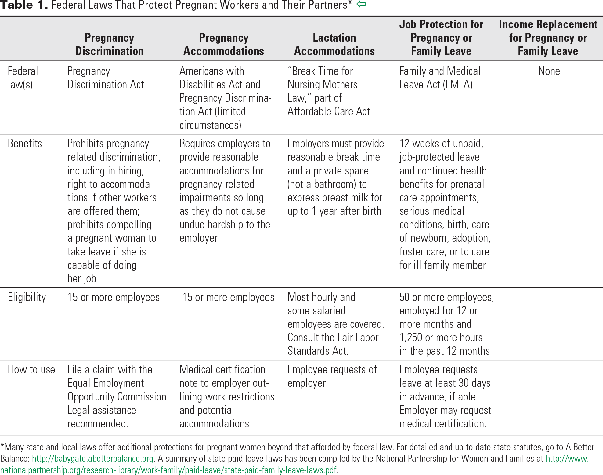 Table 1. Federal Laws That Protect Pregnant Workers and Their Partners*