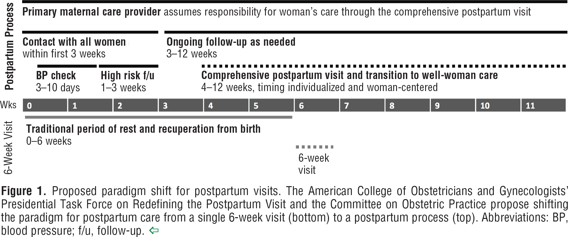 Figure 1. Proposed paradigm shift for postpartum visits. The American College of Obstetricians and Gynecologists' Presidential Task Force on Redefining the Postpartum Visit and the Committee on Obstetric Practice propose shifting the paradigm for postpartum care from a single 6-week visit (bottom) to a postpartum process (top). Abbreviations: BP, blood pressure; f/u, follow-up.