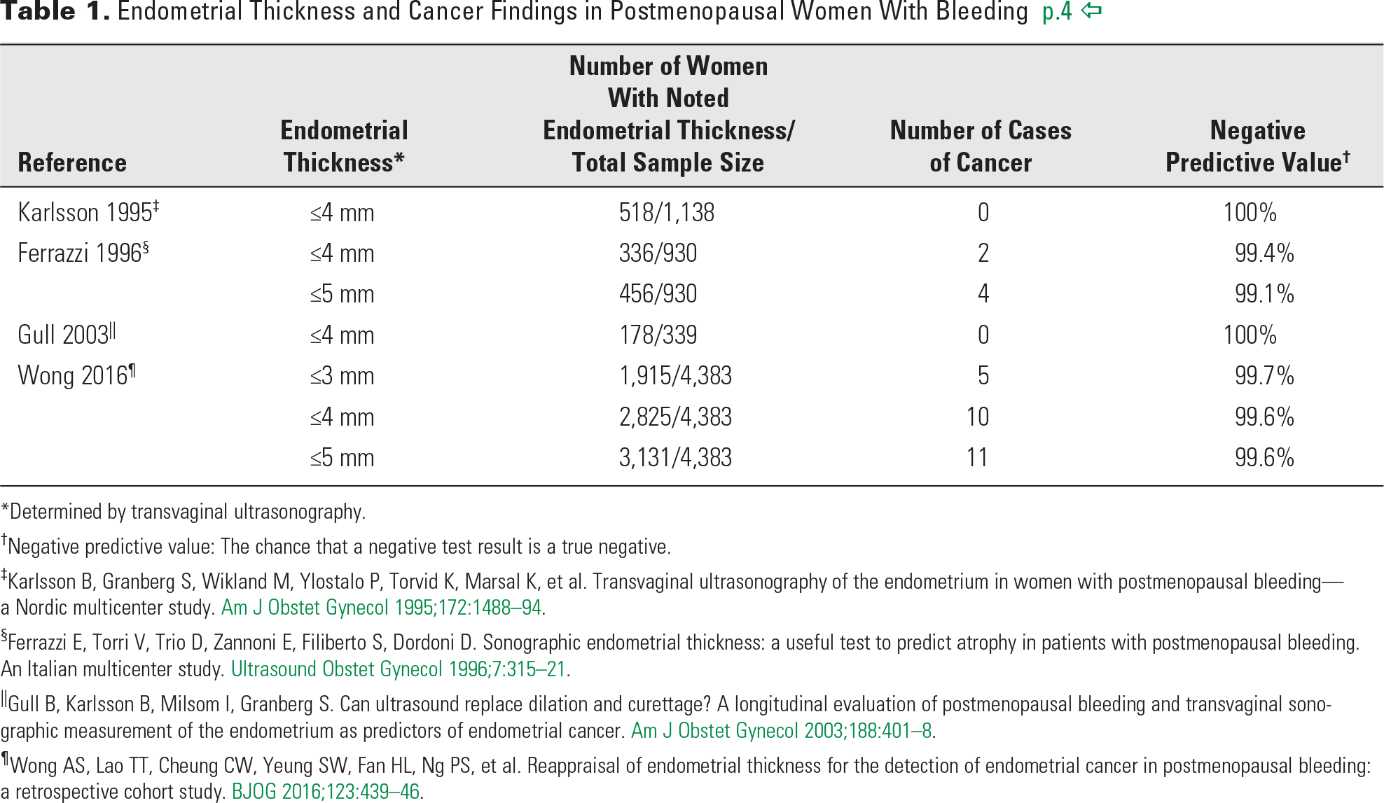 Table 1. Endometrial Thickness and Cancer Findings in Postmenopausal Women With Bleeding p.4