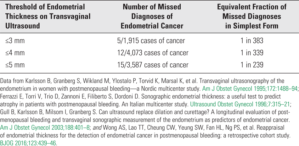 Table 2. Composite Data on Missed Diagnoses of Endometrial Cancer Based on Different Thresholds of Endometrial Thickness