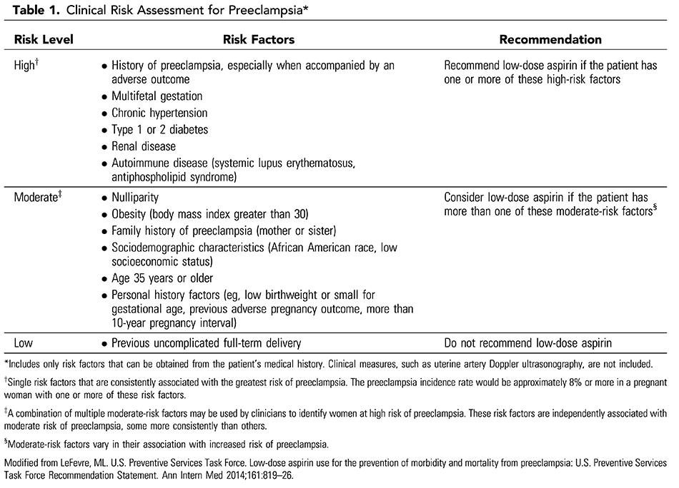 Table 1. Clinical Risk Assessment for Preeclampsia*