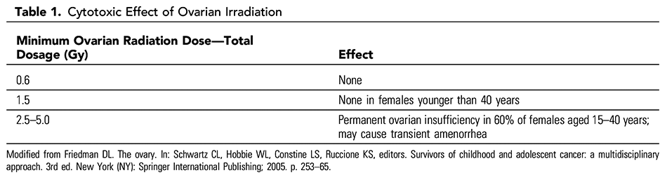Table 1. Cytotoxic Effect of Ovarian Irradiation