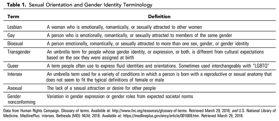 Table 1. Sexual Orientation and Gender Identity Terminology