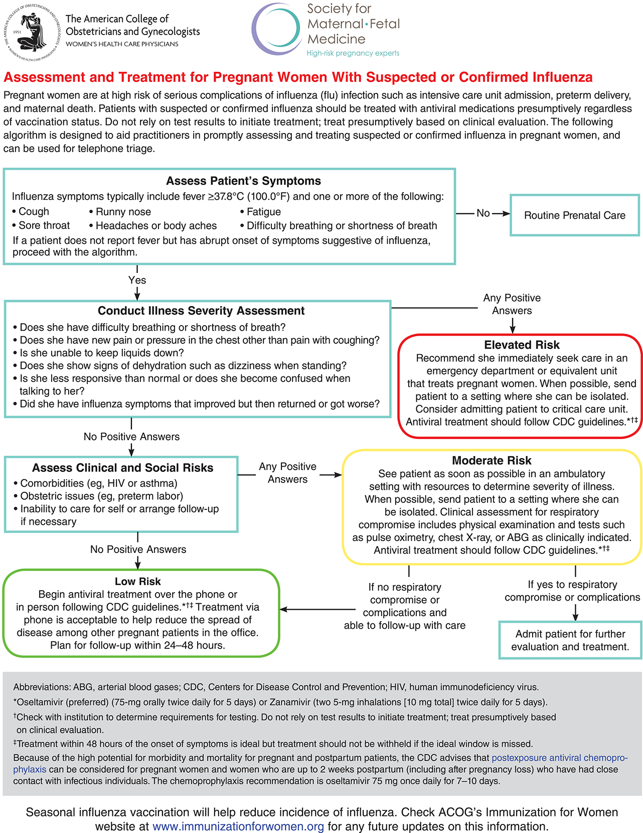 Assessment and Treatment of Pregnant Women With Suspected or Confirmed Influenza
