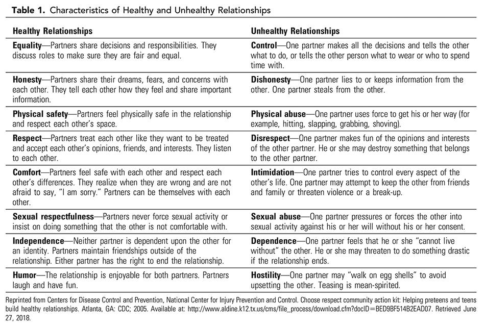 Table 1. Characteristics of Healthy and Unhealthy Relationships