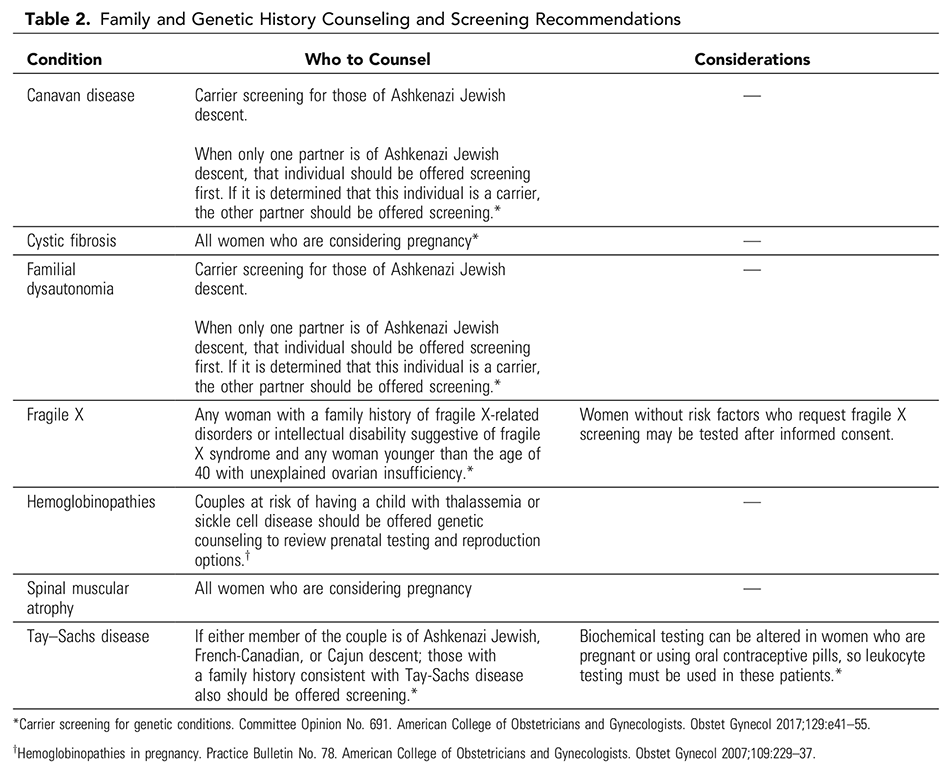 Table 2. Family and Genetic History Counseling and Screening Recommendations