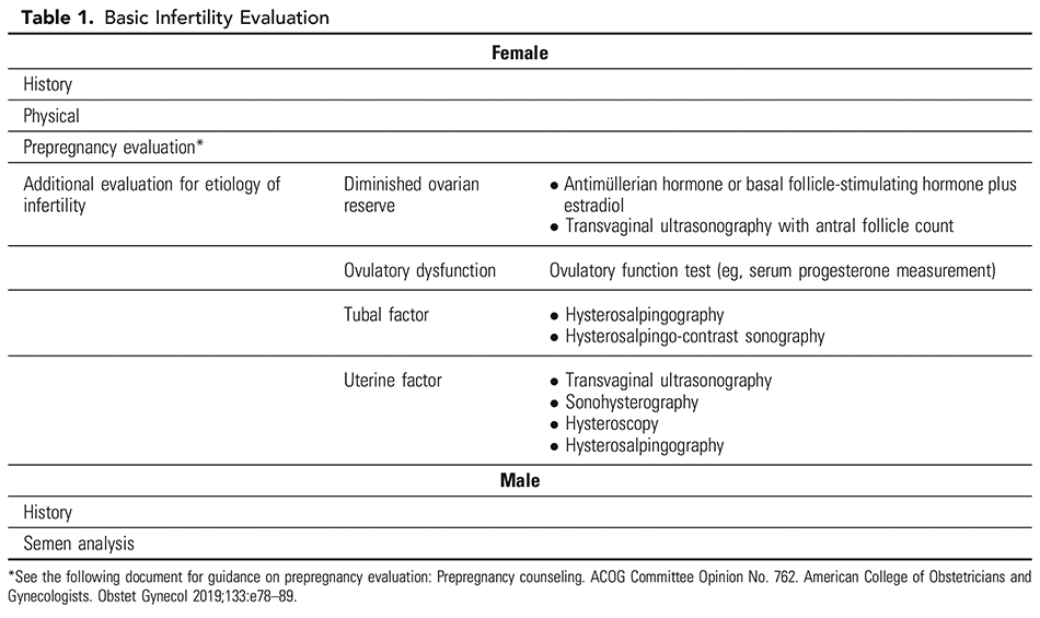 Table 1. Basic Infertility Evaluation