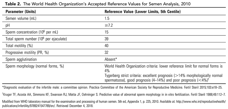 Table 2. The World Health Organization's Accepted Reference Values for Semen Analysis, 2010