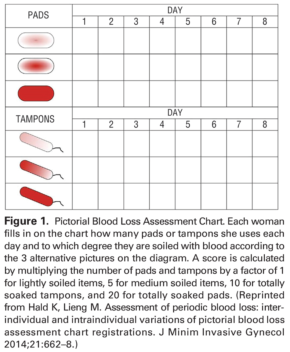 Figure 1. Pictorial Blood Loss Assessment Chart. Each woman fills in on the chart how many pads or tampons she uses each day and to which degree they are soiled with blood according to the 3 alternative pictures on the diagram. A score is calculated by multiplying the number of pads and tampons by a factor of 1 for lightly soiled items, 5 for medium soiled items, 10 for totally soaked tampons, and 20 for totally soaked pads. (Reprinted from Hald K, Lieng M. Assessment of periodic blood loss: interindividual and intraindividual variations of pictorial blood loss assessment chart registrations. J Minim Invasive Gynecol 2014;21:662–8.)