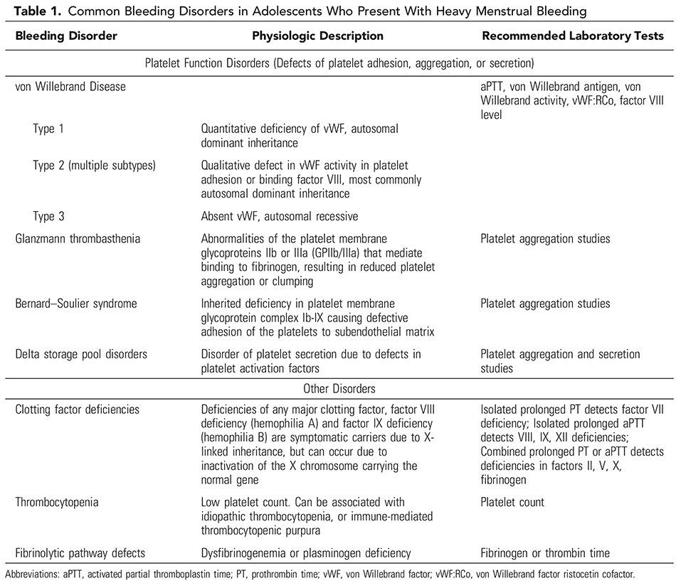 Table 1. Common Bleeding Disorders in Adolescents Who Present With Heavy Menstrual Bleeding