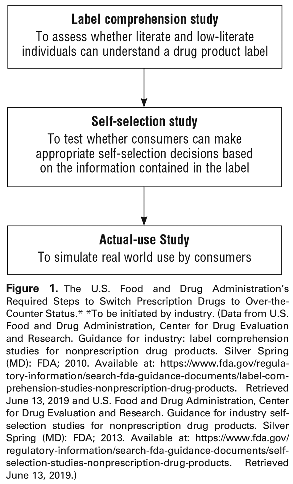 Figure 1. The U.S. Food and Drug Administration's Required Steps to Switch Prescription Drugs to Over-the-Counter Status.* *To be initiated by industry. (Data from U.S. Food and Drug Administration, Center for Drug Evaluation and Research. Guidance for industry: label comprehension studies for nonprescription drug products. Silver Spring (MD): FDA; 2010. Available at: https://www.fda.gov/regulatory-information/search-fda-guidance-documents/label-comprehension-studies-nonprescription-drug-products . Retrieved June 13, 2019 and U.S. Food and Drug Administration, Center for Drug Evaluation and Research. Guidance for industry self-selection studies for nonprescription drug products. Silver Spring (MD): FDA; 2013. Available at: https://www.fda.gov/regulatory-information/search-fda-guidance-documents/self-selection-studies-nonprescription-drug-products . Retrieved June 13, 2019.)