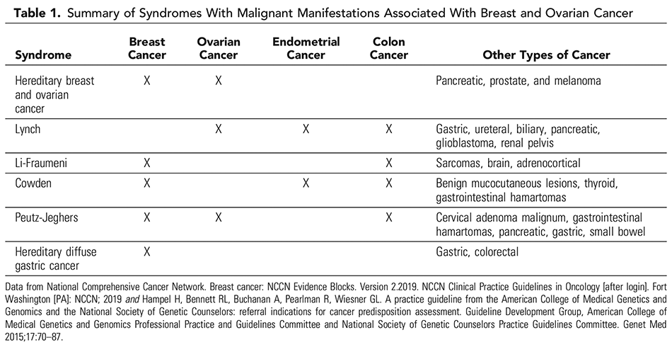 Table 1. Summary of Syndromes With Malignant Manifestations Associated With Breast and Ovarian Cancer