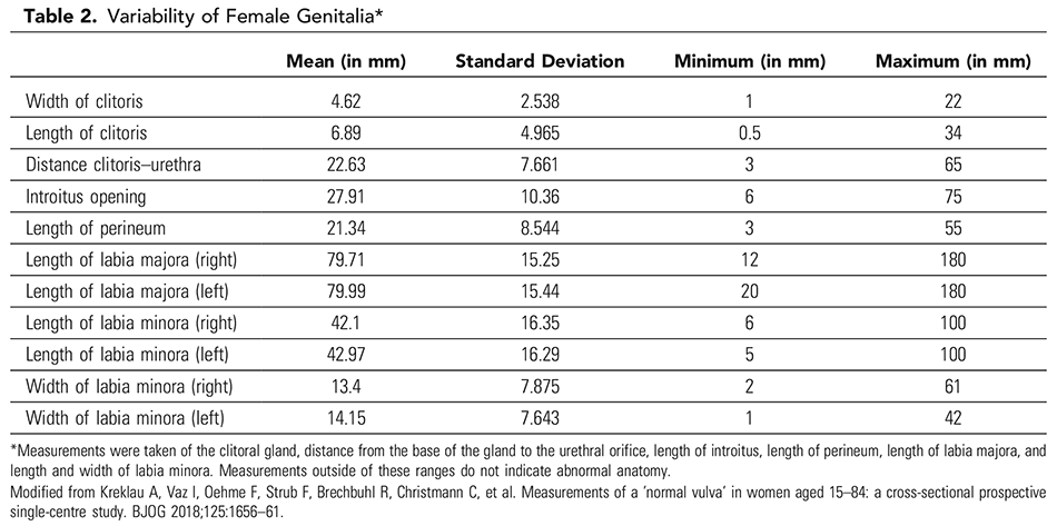 Table 2. Variability of Female Genitalia*