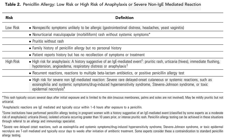 Table 2. Penicillin Allergy: Low Risk or High Risk of Anaphylaxis or Severe Non-IgE Mediated Reaction