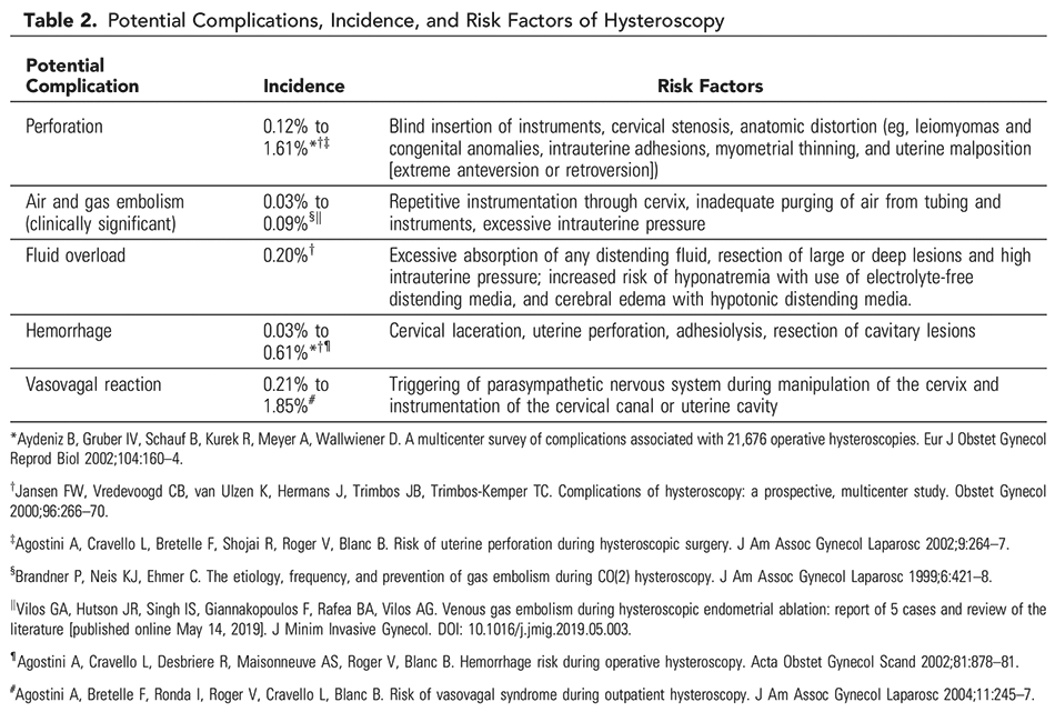 The Use of Hysteroscopy for the Diagnosis and Treatment of Intrauterine Pathology