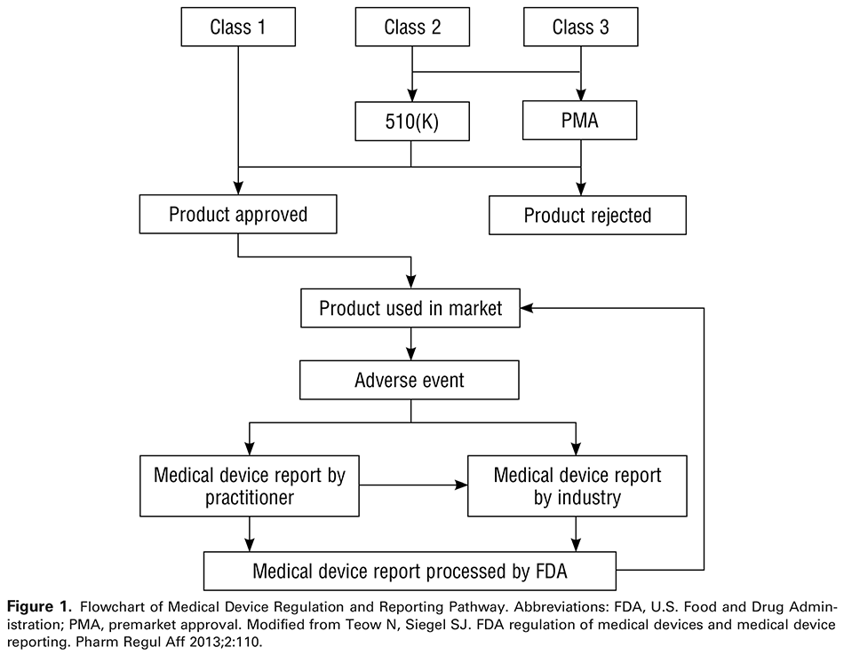Figure 1. Flowchart of Medical Device Regulation and Reporting Pathway. Abbreviations: FDA, U.S. Food and Drug Administration; PMA, premarket approval. Modified from Teow N, Siegel SJ. FDA regulation of medical devices and medical device reporting. Pharm Regul Aff 2013;2:110.