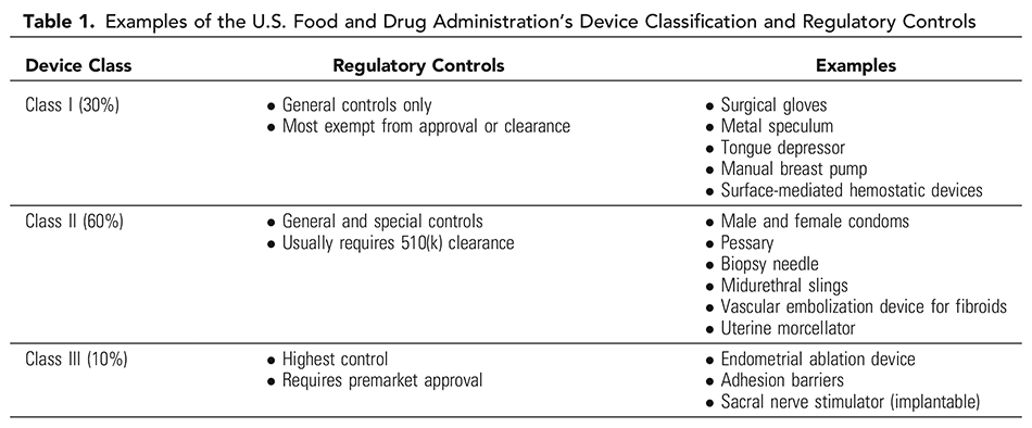 Table 1. Examples of the U.S. Food and Drug Administration's Device Classification and Regulatory Controls