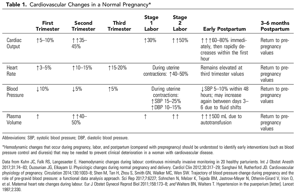 Table 1. Cardiovascular Changes in a Normal Pregnancy*