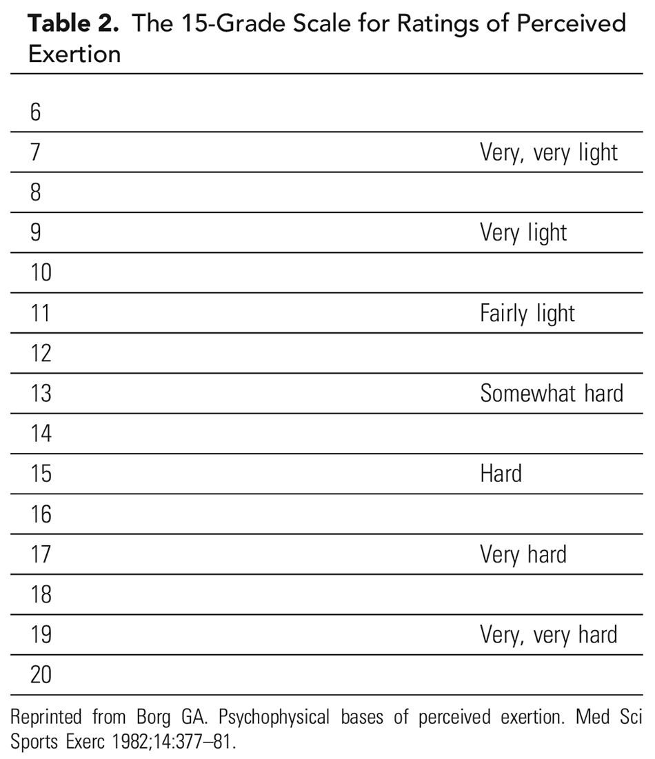 Table 2. The 15-Grade Scale for Ratings of Perceived Exertion