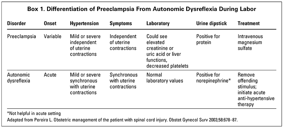 Obstetric Management of Patients with Spinal Cord Injuries
