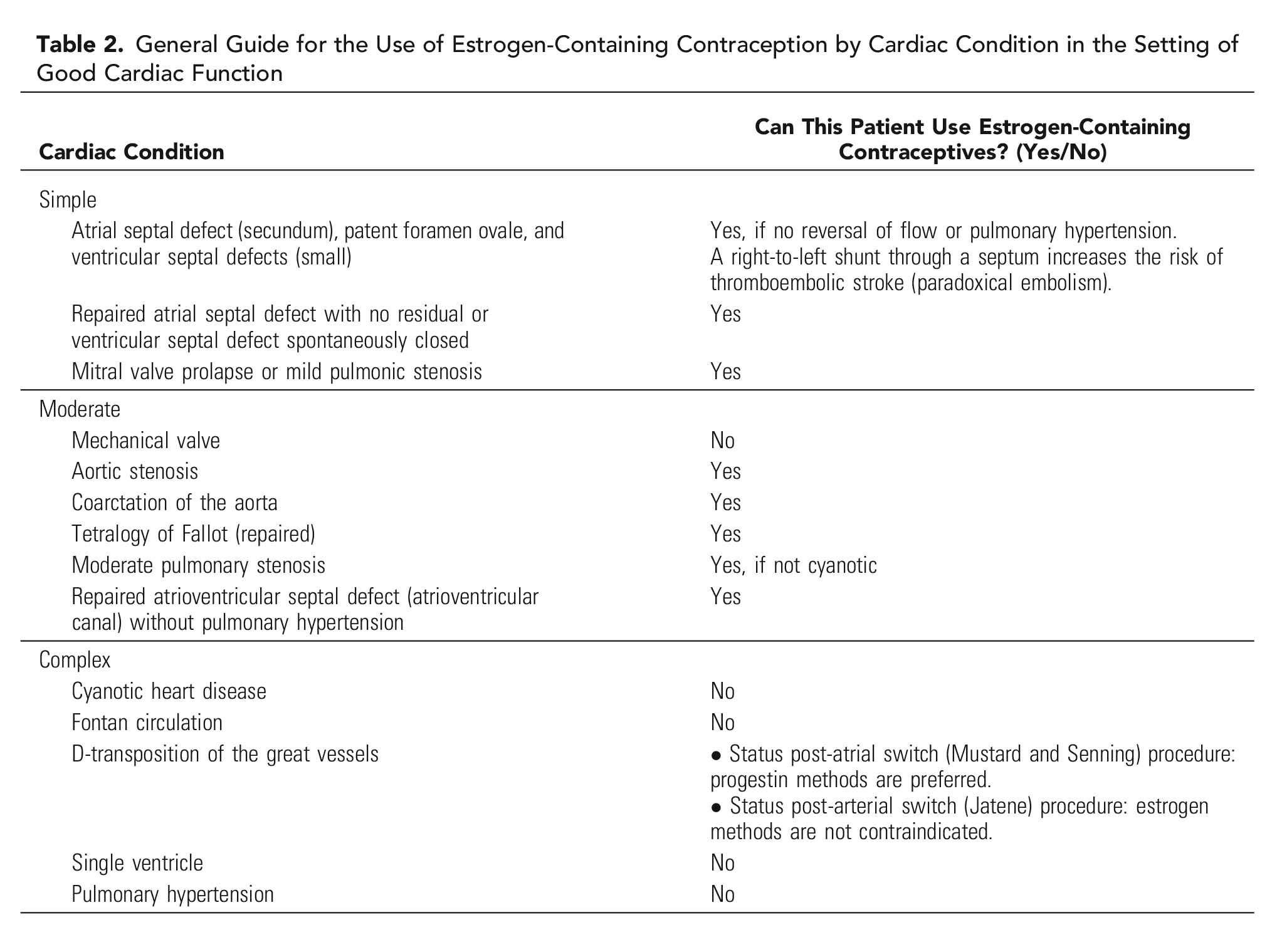 Table 2. General Guide for the Use of Estrogen-Containing Contraception by Cardiac Condition in the Setting of Good Cardiac Function